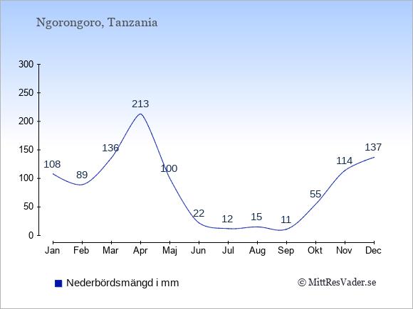 Nederbörd i Ngorongoro i mm: Januari 108. Februari 89. Mars 136. April 213. Maj 100. Juni 22. Juli 12. Augusti 15. September 11. Oktober 55. November 114. December 137.