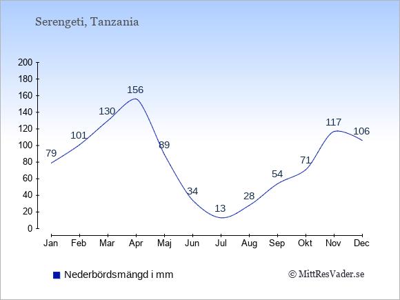 Nederbörd i Serengeti i mm: Januari 79. Februari 101. Mars 130. April 156. Maj 89. Juni 34. Juli 13. Augusti 28. September 54. Oktober 71. November 117. December 106.