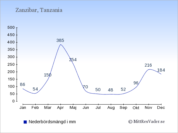 Nederbörd i Zanzibar i mm: Januari 86. Februari 54. Mars 150. April 385. Maj 254. Juni 70. Juli 50. Augusti 48. September 52. Oktober 96. November 216. December 184.