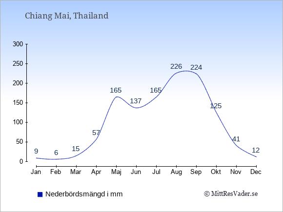Nederbörd i Chiang Mai i mm: Januari 9. Februari 6. Mars 15. April 57. Maj 165. Juni 137. Juli 165. Augusti 226. September 224. Oktober 125. November 41. December 12.