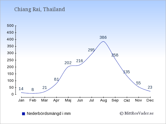 Nederbörd i Chiang Rai i mm: Januari 14. Februari 8. Mars 21. April 81. Maj 202. Juni 216. Juli 295. Augusti 386. September 258. Oktober 135. November 55. December 23.