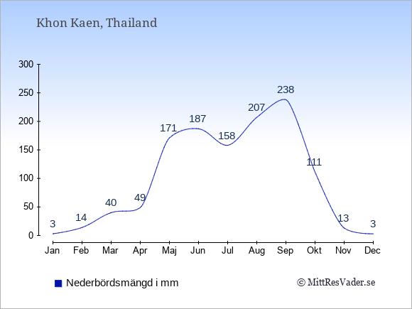 Nederbörd i  Khon Kaen i mm.