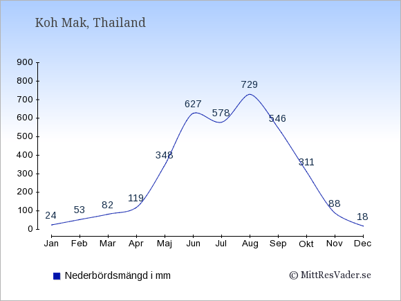 Nederbörd på  Koh Mak i mm.