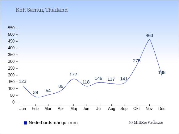 Nederbörd på  Koh Samui i mm.