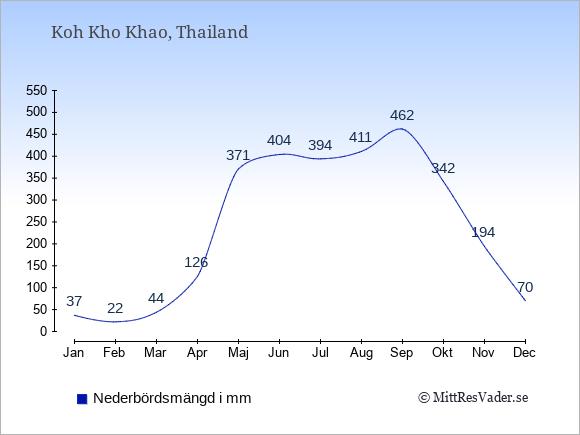 Nederbörd på Koh Kho Khao i mm: Januari 37. Februari 22. Mars 44. April 126. Maj 371. Juni 404. Juli 394. Augusti 411. September 462. Oktober 342. November 194. December 70.