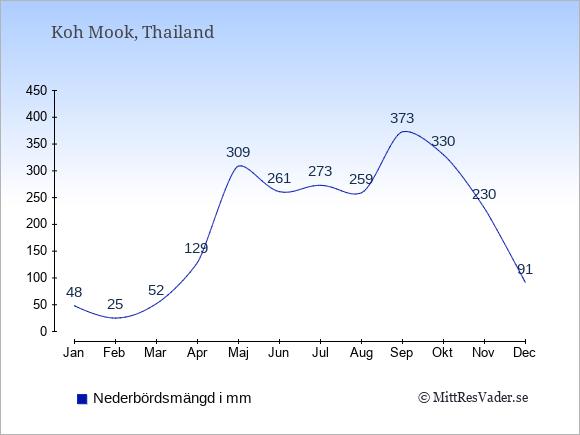 Medelnederbörd på Koh Mook i mm: Januari 48. Februari 25. Mars 52. April 129. Maj 309. Juni 261. Juli 273. Augusti 259. September 373. Oktober 330. November 230. December 91.