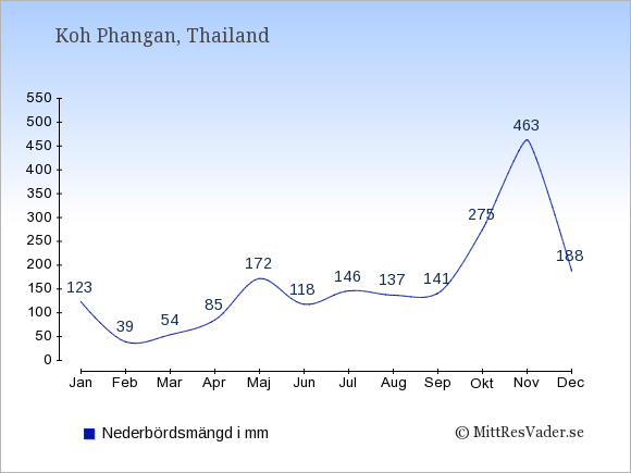 Nederbörd på Koh Phangan i mm: Januari 123. Februari 39. Mars 54. April 85. Maj 172. Juni 118. Juli 146. Augusti 137. September 141. Oktober 275. November 463. December 188.