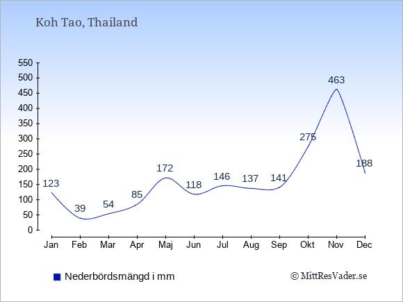 Medelnederbörd på Koh Tao i mm: Januari 123. Februari 39. Mars 54. April 85. Maj 172. Juni 118. Juli 146. Augusti 137. September 141. Oktober 275. November 463. December 188.