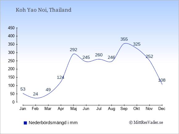 Medelnederbörd på Koh Yao Noi i mm: Januari 53. Februari 24. Mars 49. April 124. Maj 292. Juni 245. Juli 260. Augusti 246. September 355. Oktober 325. November 252. December 108.