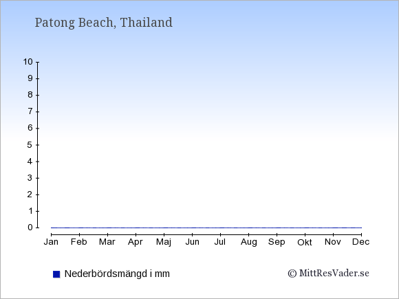 Nederbörd i  Patong Beach i mm.