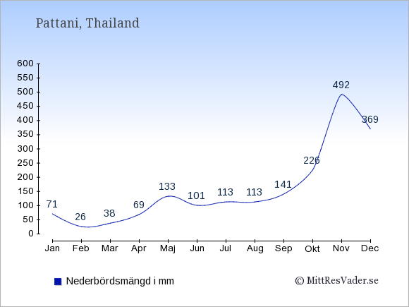 Nederbörd i Pattani i mm: Januari 71. Februari 26. Mars 38. April 69. Maj 133. Juni 101. Juli 113. Augusti 113. September 141. Oktober 226. November 492. December 369.