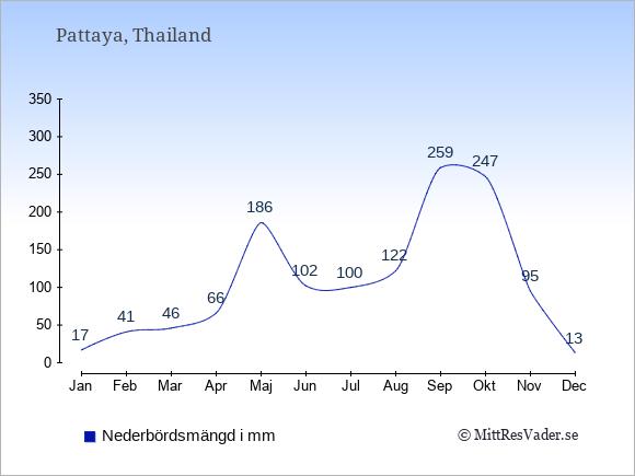 Nederbörd i  Pattaya i mm.