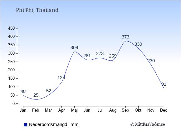 Nederbörd på  Phi Phi i mm.
