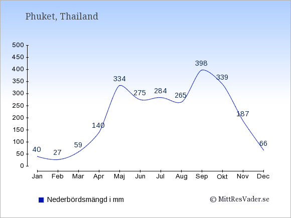 Nederbörd på Phuket i mm: Januari 40. Februari 27. Mars 59. April 140. Maj 334. Juni 275. Juli 284. Augusti 265. September 398. Oktober 339. November 187. December 66.