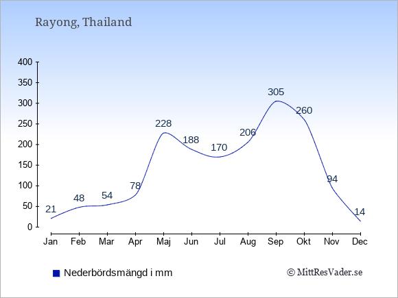 Nederbörd i Rayong i mm: Januari 21. Februari 48. Mars 54. April 78. Maj 228. Juni 188. Juli 170. Augusti 206. September 305. Oktober 260. November 94. December 14.