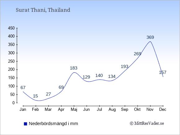 Nederbörd i  Surat Thani i mm.