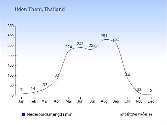 Nederbörd i  Udon Thani i mm.