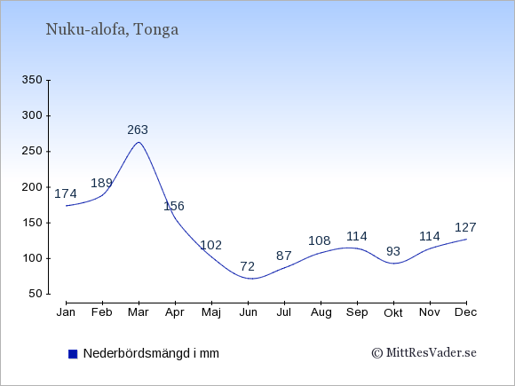 Medelnederbörd på Tonga i mm: Januari 174. Februari 189. Mars 263. April 156. Maj 102. Juni 72. Juli 87. Augusti 108. September 114. Oktober 93. November 114. December 127.