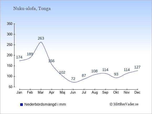 Nederbörd på  Tonga i mm.