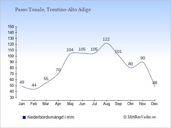 Nederbörd i  Passo Tonale i mm.