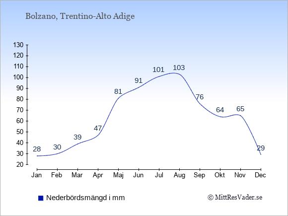 Nederbörd i Bolzano i mm: Januari 28. Februari 30. Mars 39. April 47. Maj 81. Juni 91. Juli 101. Augusti 103. September 76. Oktober 64. November 65. December 29.
