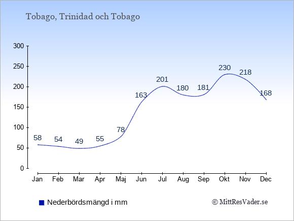 Nederbörd på Tobago i mm: Januari 58. Februari 54. Mars 49. April 55. Maj 78. Juni 163. Juli 201. Augusti 180. September 181. Oktober 230. November 218. December 168.