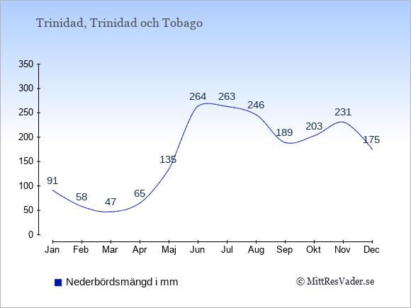Nederbörd på Trinidad i mm: Januari 91. Februari 58. Mars 47. April 65. Maj 135. Juni 264. Juli 263. Augusti 246. September 189. Oktober 203. November 231. December 175.