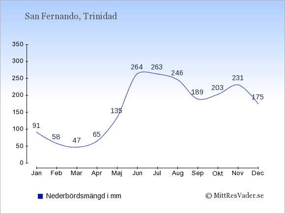 Nederbörd i  San Fernando i mm.
