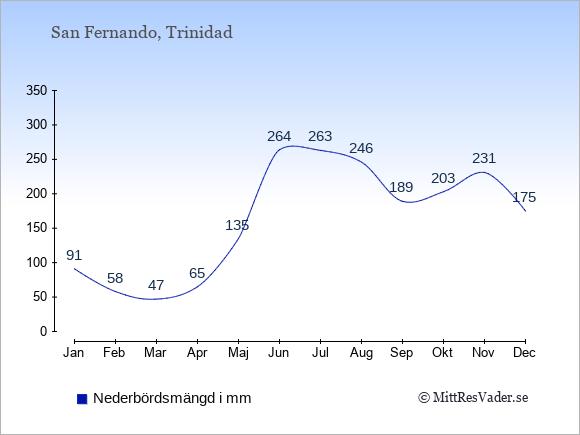 Nederbörd i San Fernando i mm: Januari 91. Februari 58. Mars 47. April 65. Maj 135. Juni 264. Juli 263. Augusti 246. September 189. Oktober 203. November 231. December 175.