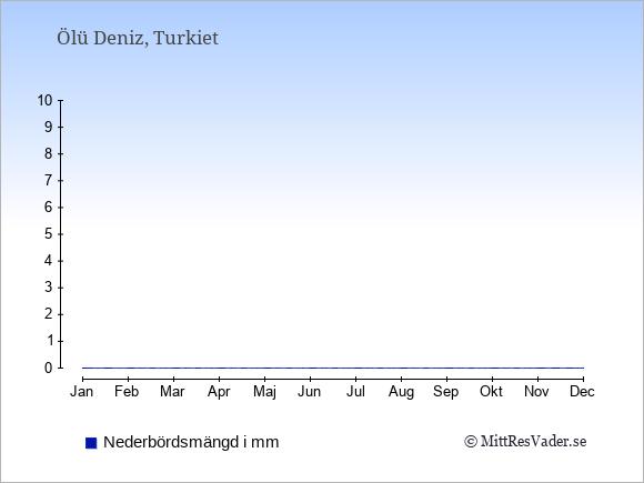 Medelnederbörd i Ölü Deniz i mm: Januari 187. Februari 142. Mars 87. April 44. Maj 27. Juni 11. Juli 7. Augusti 5. September 19. Oktober 65. November 113. December 197.