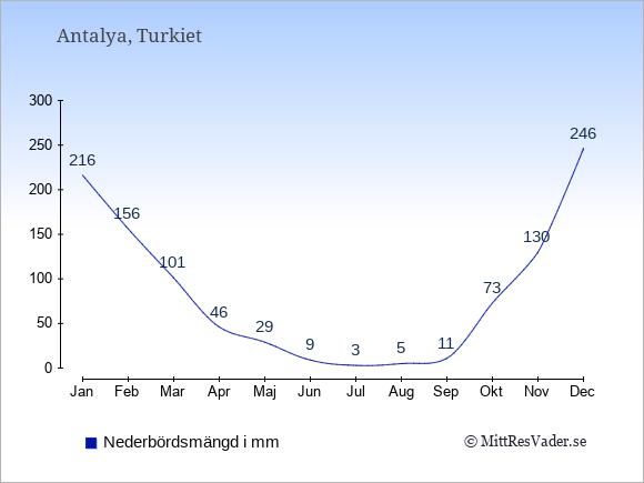 Nederbörd i Antalya i mm: Januari 216. Februari 156. Mars 101. April 46. Maj 29. Juni 9. Juli 3. Augusti 5. September 11. Oktober 73. November 130. December 246.