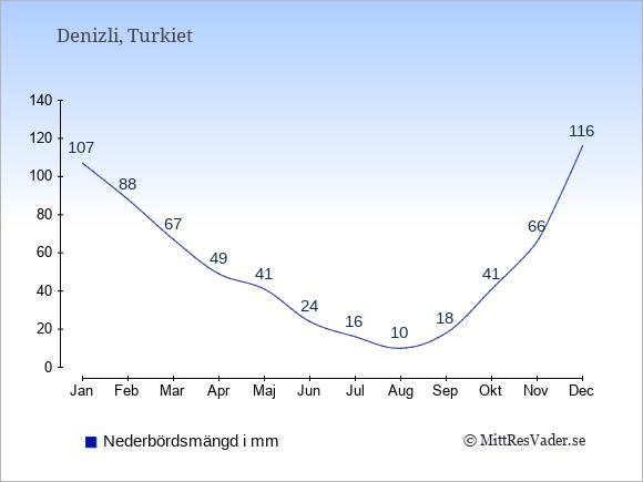 Nederbörd i Denizli i mm: Januari 107. Februari 88. Mars 67. April 49. Maj 41. Juni 24. Juli 16. Augusti 10. September 18. Oktober 41. November 66. December 116.