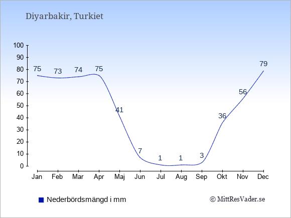 Nederbörd i  Diyarbakir i mm.