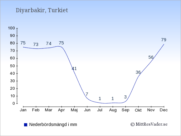 Nederbörd i Diyarbakir i mm: Januari 75. Februari 73. Mars 74. April 75. Maj 41. Juni 7. Juli 1. Augusti 1. September 3. Oktober 36. November 56. December 79.