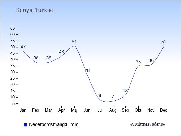Nederbörd i Konya i mm: Januari 47. Februari 38. Mars 38. April 43. Maj 51. Juni 28. Juli 8. Augusti 7. September 12. Oktober 35. November 36. December 51.