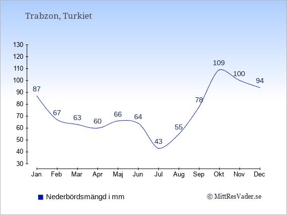 Nederbörd i Trabzon i mm: Januari 87. Februari 67. Mars 63. April 60. Maj 66. Juni 64. Juli 43. Augusti 55. September 78. Oktober 109. November 100. December 94.
