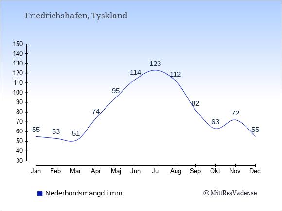 Medelnederbörd i Friedrichshafen i mm: Januari 55. Februari 53. Mars 51. April 74. Maj 95. Juni 114. Juli 123. Augusti 112. September 82. Oktober 63. November 72. December 55.