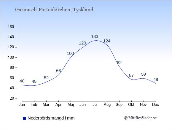 Nederbörd i  Garmisch-Partenkirchen i mm.