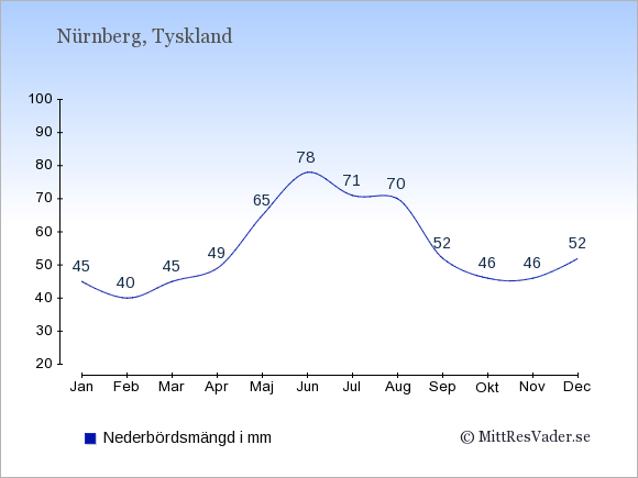 Nederbörd i Nürnberg i mm: Januari 45. Februari 40. Mars 45. April 49. Maj 65. Juni 78. Juli 71. Augusti 70. September 52. Oktober 46. November 46. December 52.