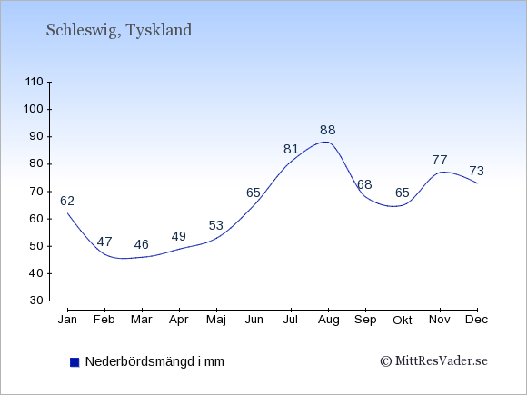 Nederbörd i Schleswig i mm: Januari 62. Februari 47. Mars 46. April 49. Maj 53. Juni 65. Juli 81. Augusti 88. September 68. Oktober 65. November 77. December 73.