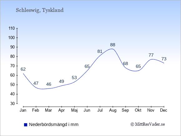 Nederbörd i Schleswig i mm: Januari 62. Februari 47. Mars 46. April 49. Maj 53. Juni 65. Juli 81. Augusti 88. September 68. Oktober 65. November 77. December 73.