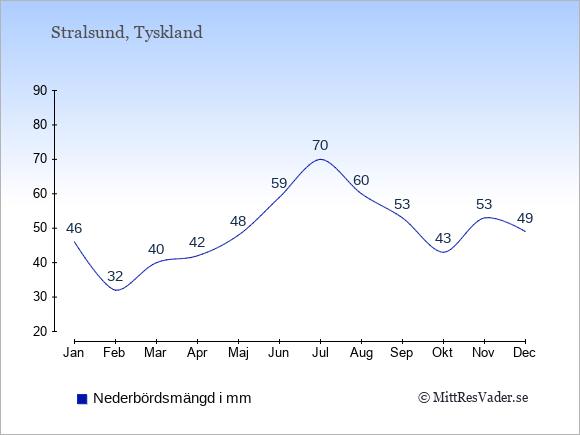 Medelnederbörd i Stralsund i mm: Januari 46. Februari 32. Mars 40. April 42. Maj 48. Juni 59. Juli 70. Augusti 60. September 53. Oktober 43. November 53. December 49.