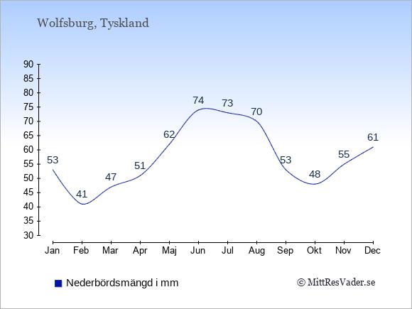 Nederbörd i Wolfsburg i mm: Januari 53. Februari 41. Mars 47. April 51. Maj 62. Juni 74. Juli 73. Augusti 70. September 53. Oktober 48. November 55. December 61.