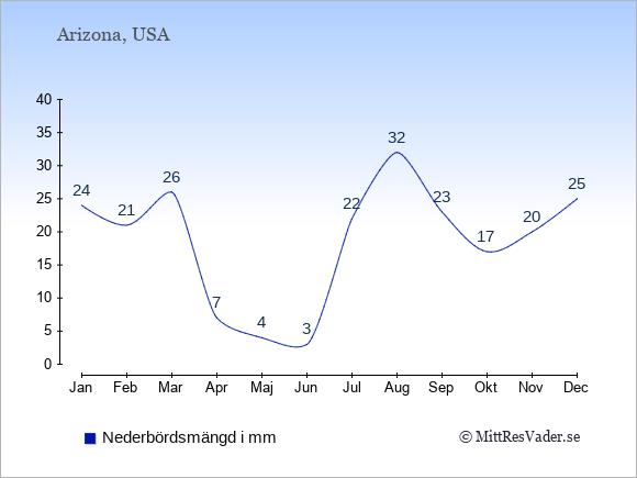 Nederbörd i Arizona i mm: Januari 24. Februari 21. Mars 26. April 7. Maj 4. Juni 3. Juli 22. Augusti 32. September 23. Oktober 17. November 20. December 25.