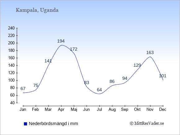 Nederbörd i Uganda i mm: Januari 67. Februari 75. Mars 141. April 194. Maj 172. Juni 83. Juli 64. Augusti 86. September 94. Oktober 129. November 163. December 101.