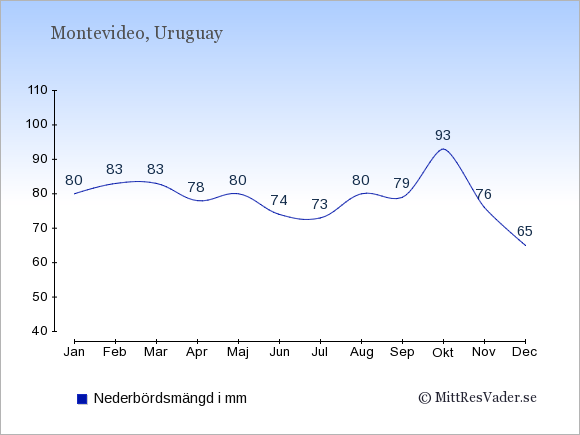 Medelnederbörd i Uruguay i mm: Januari 80. Februari 83. Mars 83. April 78. Maj 80. Juni 74. Juli 73. Augusti 80. September 79. Oktober 93. November 76. December 65.