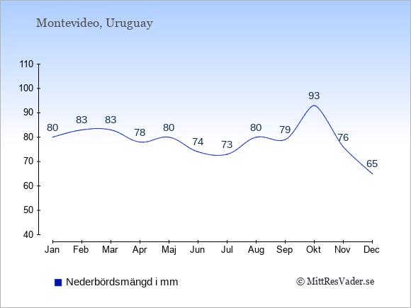 Medelnederbörd i Uruguay i mm: Januari 80. Februari 83. Mars 83. April 78. Maj 80. Juni 74. Juli 73. Augusti 80. September 79. Oktober 93. November 76. December 65.