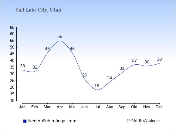 Nederbörd i Salt Lake City i mm: Januari 33. Februari 32. Mars 46. April 55. Maj 46. Juni 26. Juli 18. Augusti 24. September 31. Oktober 37. November 36. December 38.