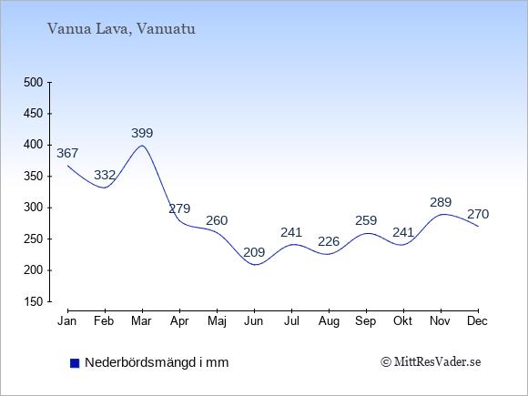 Nederbörd på Vanua Lava i mm: Januari 367. Februari 332. Mars 399. April 279. Maj 260. Juni 209. Juli 241. Augusti 226. September 259. Oktober 241. November 289. December 270.