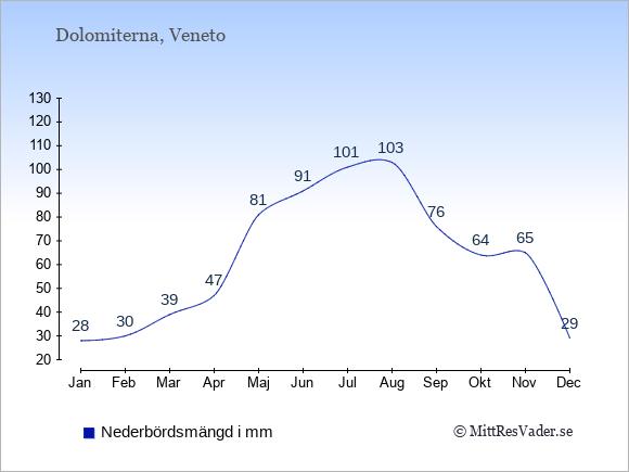 Medelnederbörd i Dolomiterna i mm: Januari 28. Februari 30. Mars 39. April 47. Maj 81. Juni 91. Juli 101. Augusti 103. September 76. Oktober 64. November 65. December 29.